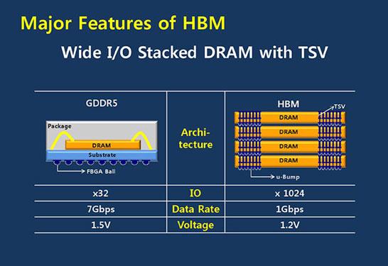 Стандарт High Bandwidth Memory «почти» готов