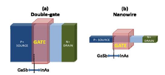 От вертикальной структуры транзистора к «проводной»