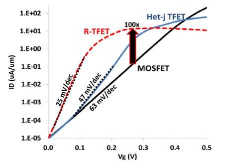 Ожидаемые характеристики транзисторов образца 2022 года