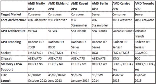 Краткие спецификации актуальных и будущих APU AMD