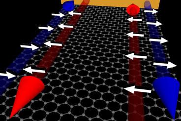 Примерная схема явления (синяя стрелка — это движение электронов с одинаковым спиновым моментом, красная — это заблокированные электроны с противоположным спиновым моментом)