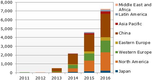 Прогноз по динамике продаж телевизоров с разрешением 4K
