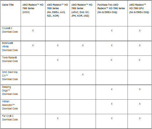 Варианты комплектации играми некоторых видеокарт на графических процессорах AMD