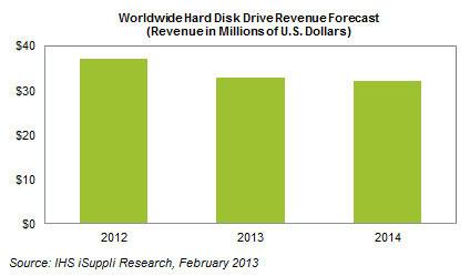 Падение выручки производителей HDD будет сопровождаться «эрозией» цен на накопители