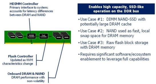Конструкция и примеры использования DIMM DDR4 с блоком флэш-памяти на борту