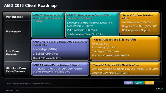 Планы AMD по выпуску новых APU в текущем году