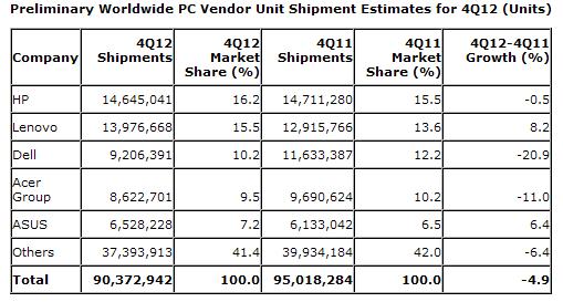 Предварительные данные о продажах ПК в четвёртом квартале 2012 года (Gartner)