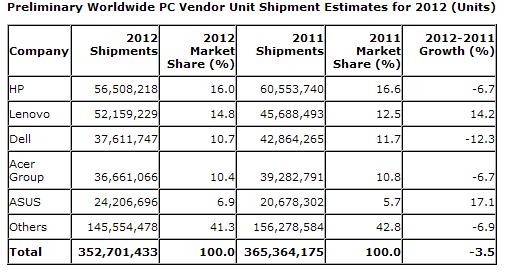 Предварительные данные о продажах ПК в 2012 году (Gartner)