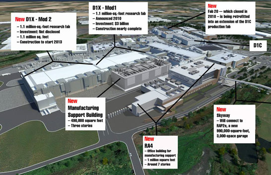 План по расширению мощностей на заводском комплексе Intel в Орегоне