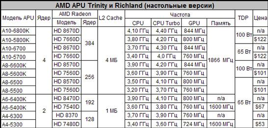 Ожидаемые спецификации новых APU компании AMD (Richland) в сравнении с современными моделями (Trinity)