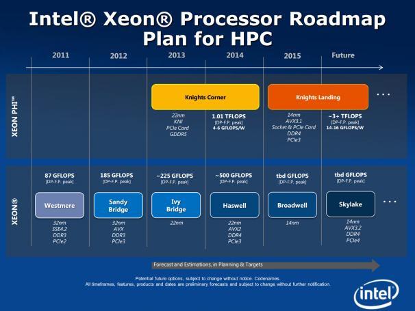 Планы по внедрению новых архитектур и новых техпроцессов в серверные процессоры Intel