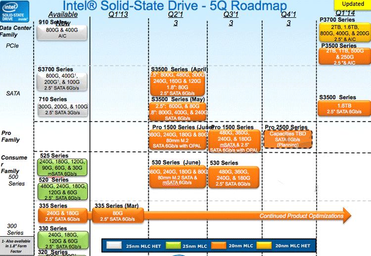 Планы компании Intel по развитию фирменных линеек SSD в 2013 году