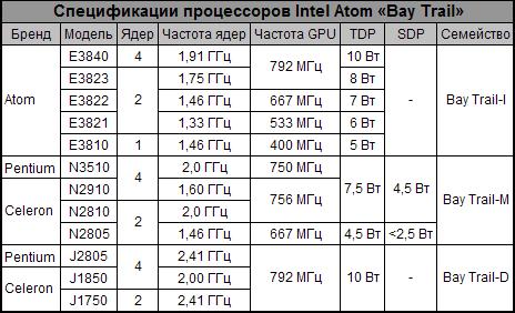 Спецификации процессоров Intel на архитектуре Silvermont