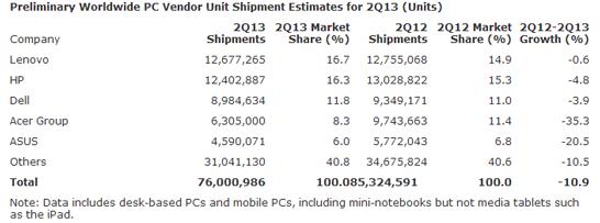 Предварительные данные об объёмах поставок ПК во втором квартале 2013 года (данные компании Gartner)