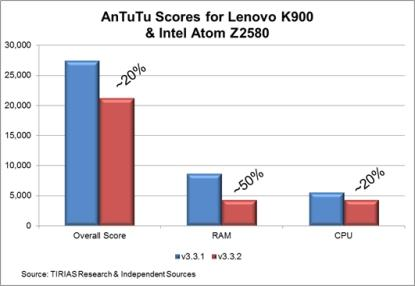 Изменения в результатах тестирования Intel Atom Z2580 в новой версии пакета AnTuTu