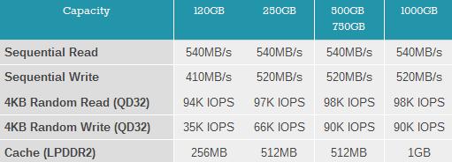 Основные характеристики SSD Samsung серии 840 EVO