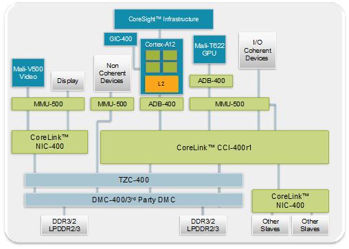Блок-схема строения типичного