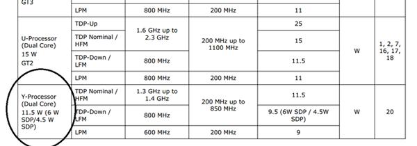 Три сценария для одной модели процессора