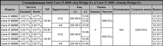 Таблица с характеристиками современных и ожидаемых процессоров для платформы Intel LGA 2011