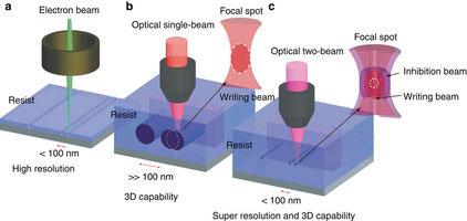 Слева направо: электронно-лучевая проекция, обычная оптическая, комбинированная оптическая
