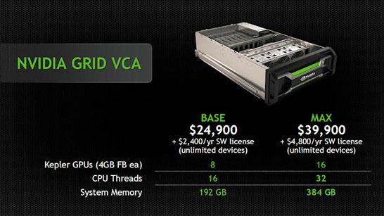 NVIDIA Visual Computing Appliance — виртуальные графические станции из коробки