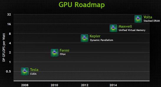 Очерёдность выхода новых графических микроархитектур NVIDIA