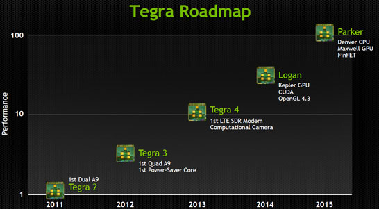 Планы NVIDIA по развитию линеек процессоров для смартфонов и планшетов