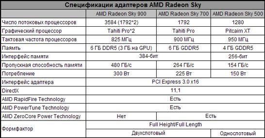 Спецификации графических адаптеров AMD Radeon Sky