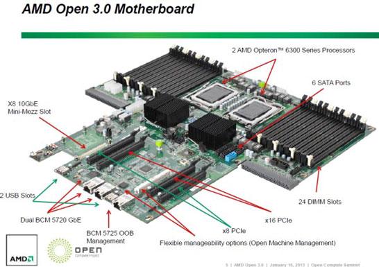 Базовая серверная плата по спецификациям AMD Open 3.0