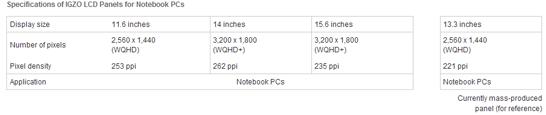 Краткие спецификации новых LCD-панелей Sharp для ноутбуков