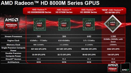 Модельный ряд мобильных графических адаптеров AMD