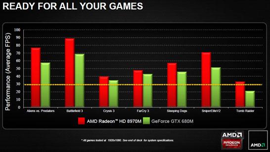 Сравнение производительности AMD Radeon HD 8970M и NVIDIA GeForce GTX 680M в играх