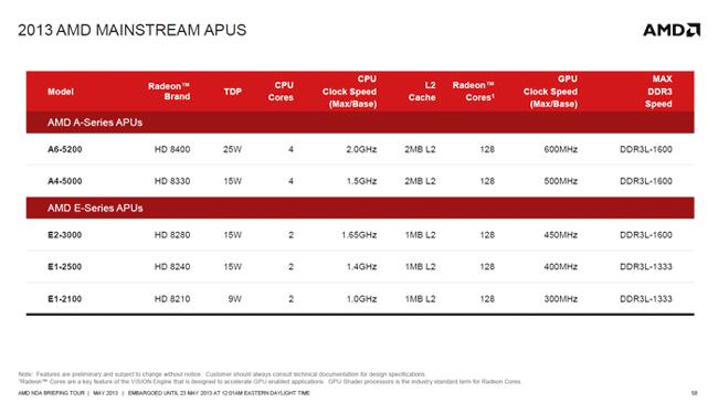 Пять новых процессоров AMD для тонких ноутбуков с быстрой графикой