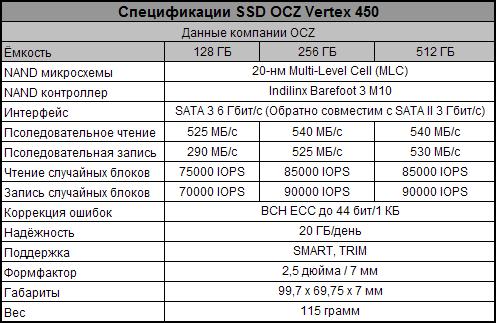 Характеристики моделей SSD серии OCZ Vertex 450