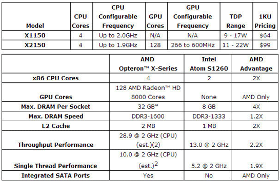 Характеристики моделей AMD Opteron X в сравнении с 32-нм Intel Atom