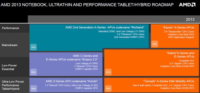 Мобильные планы AMD на текущий год