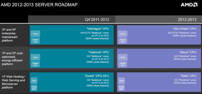 Серверные планы AMD на текущий год