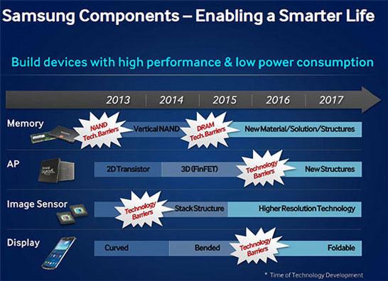 Планы компании Samsung по преодолению технологических барьеров