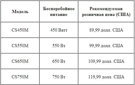 Модели БП Corsair CS Series и рекомендуемые розничные цены