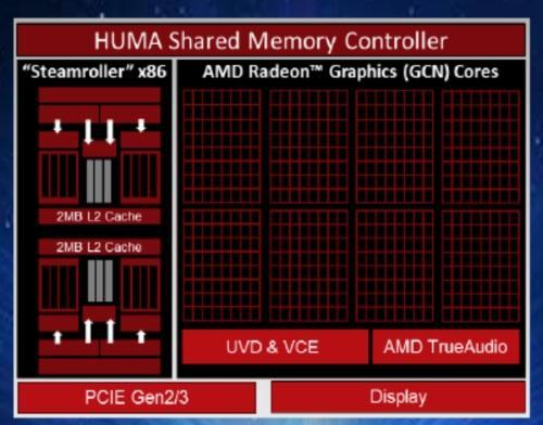 Блок-схема APU AMD Kaveri