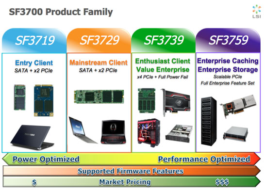 Новая серия контроллеров для SSD компании LSI (SandForce)
