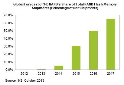 Прогноз развитие рынка трёхмерной NAND-флэш памяти