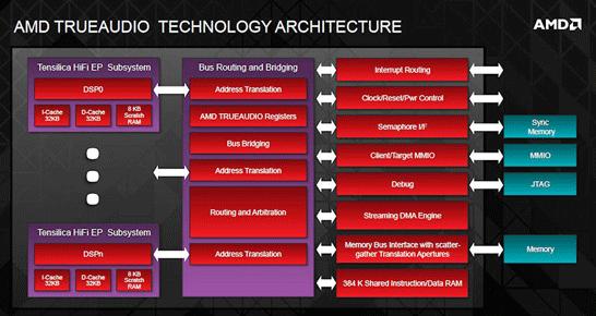Архитектура AMD TrueAudio