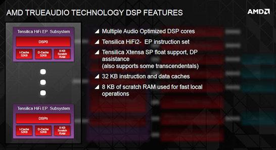 Структура ядра элементарного DSP в составе блока AMD TrueAudio