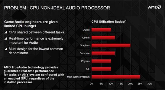 Технология TrueAudio освободит до 10 % нагрузки на CPU