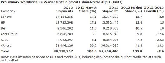 Предварительные данные о пяти крупнейших поставщиках ПК в третьем квартале 2013 года