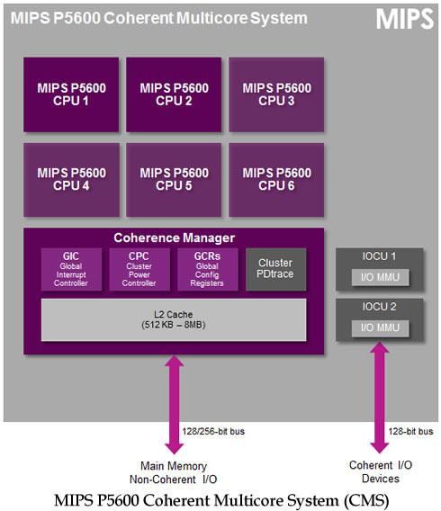 На основе ядер MIPS P5600 можно выпускать шестиядерные SoC