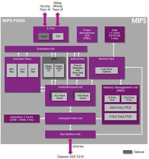 Блок схема вычислительного ядра MIPS P5600