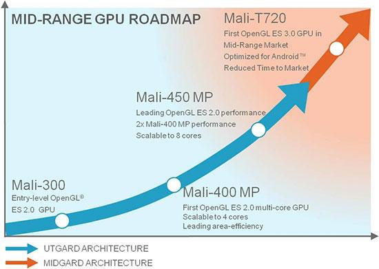 Графические ядра ARM для смартфонов и планшетов младшего и среднего уровней