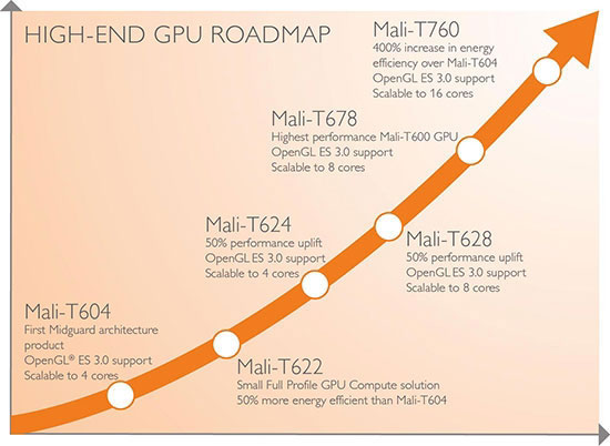 Графические ядра ARM для производительных смартфонов и планшетов